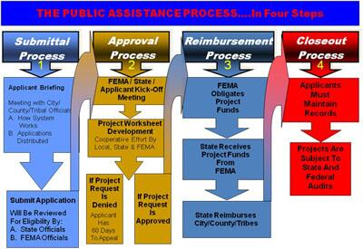 A flow chart describing the submission, approval, reimbursement and closeout processes for FEMA's Public Assistance program.