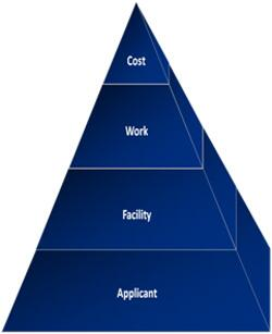 Diagram of the four building blocks of Eligibility. Applicant, Facility, Work, Cost
