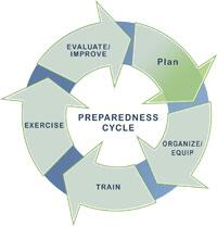 Preparedness Cycle Diagram - Exercise to Evelaute/Improve to Plan to Organize/Equip to Train