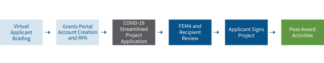 Virtual applicant Briefing Grants Portal account Creation and RPA COVID-19 streamlined Project Application FEMA and Recipient Review Applicant Signs Project Post-Award Activities
