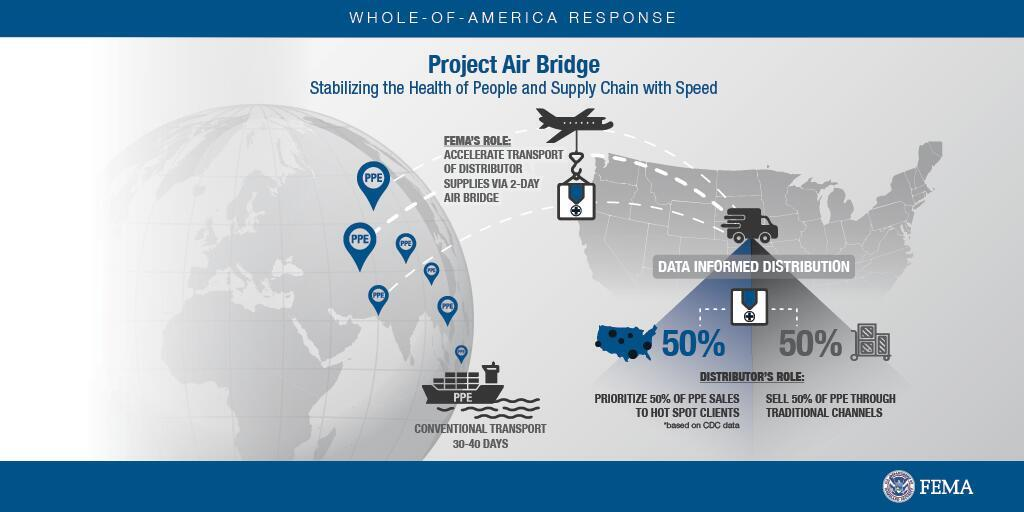 Project Air Bridge - stabilizing the health of people and supply chain with speed