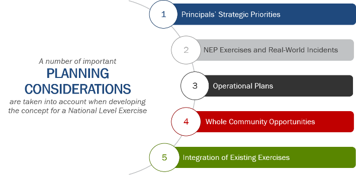 A number of important planning considerations taken into account when developing the concept for a National Level Exercise. 1. Principals' Strategic Priorities. 2. NEP Exercises and Real-World Incidents. 3. Operational Plans. 4. Whole Community Opportunities. 5. Integration of Existing Exercises.