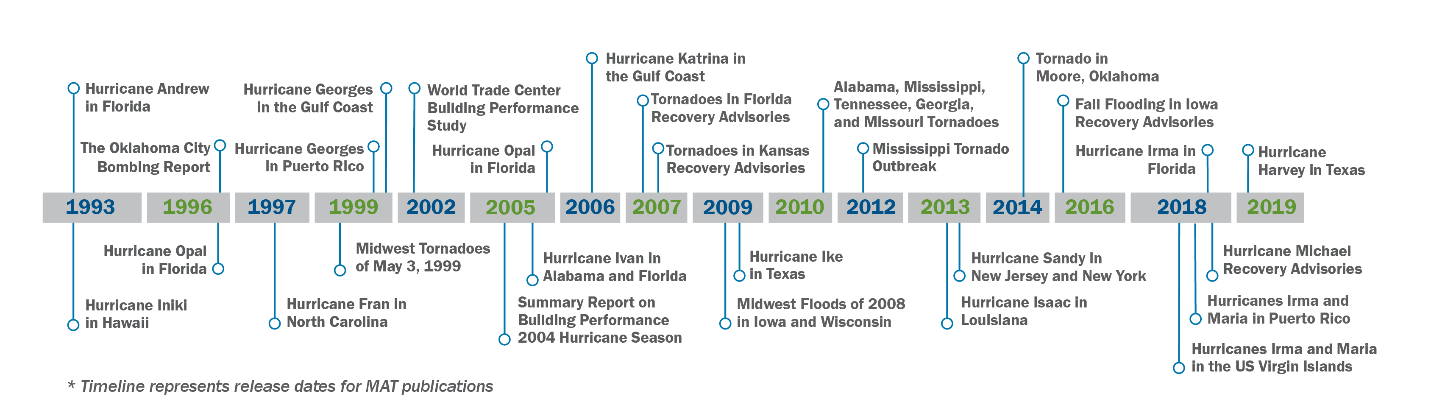 Timeline from 1993 to 2019 noting the year publications were released.