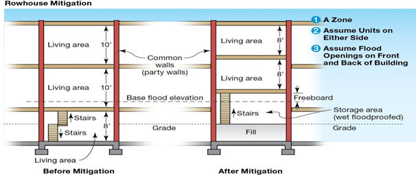 "Figure indicating the ""before"" and ""after"" of flood mitigation for a row house. The ""after"" includes fill in the lowest floor up to the grade level and the living area floors are moved to above the freeboard level."