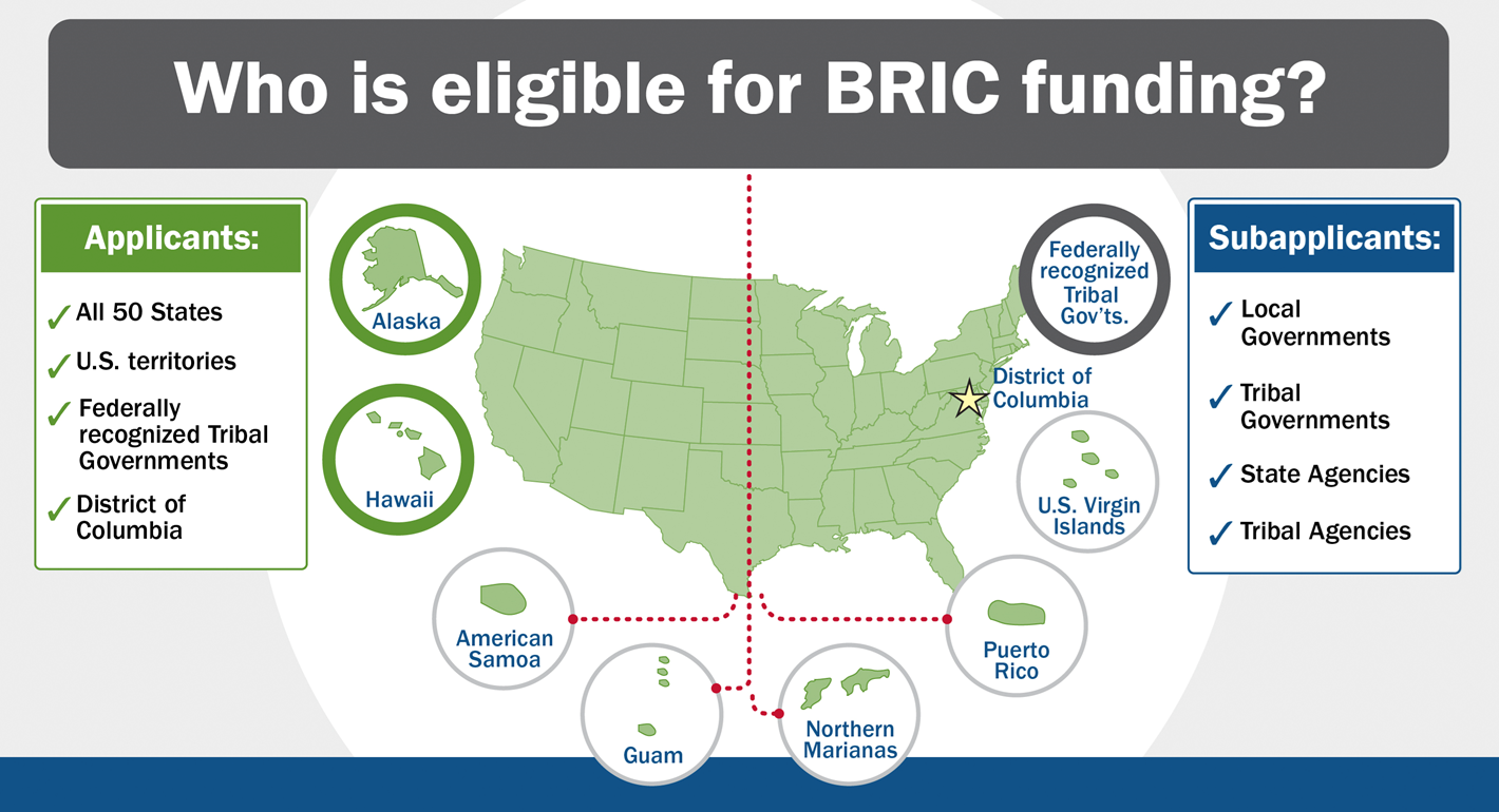 Infographic: Who is eligible for BRIC funding? Applicants in all 50 states, U.S. territories, federally recognized tribes, District of Columbia. Subapplicants in local governments, Indian Indian tribal governments, state agencies and tribal agencies.