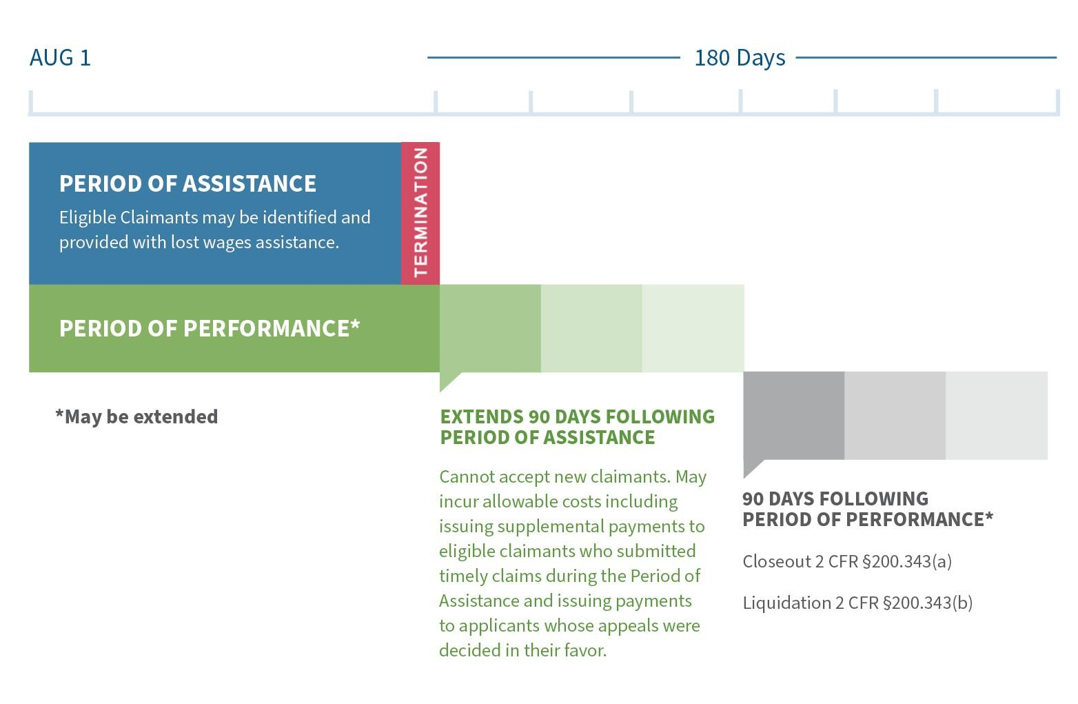 A timeline related to lost wages assistance, depicting the period of performance, period of assistance and 90 days following the period of performance