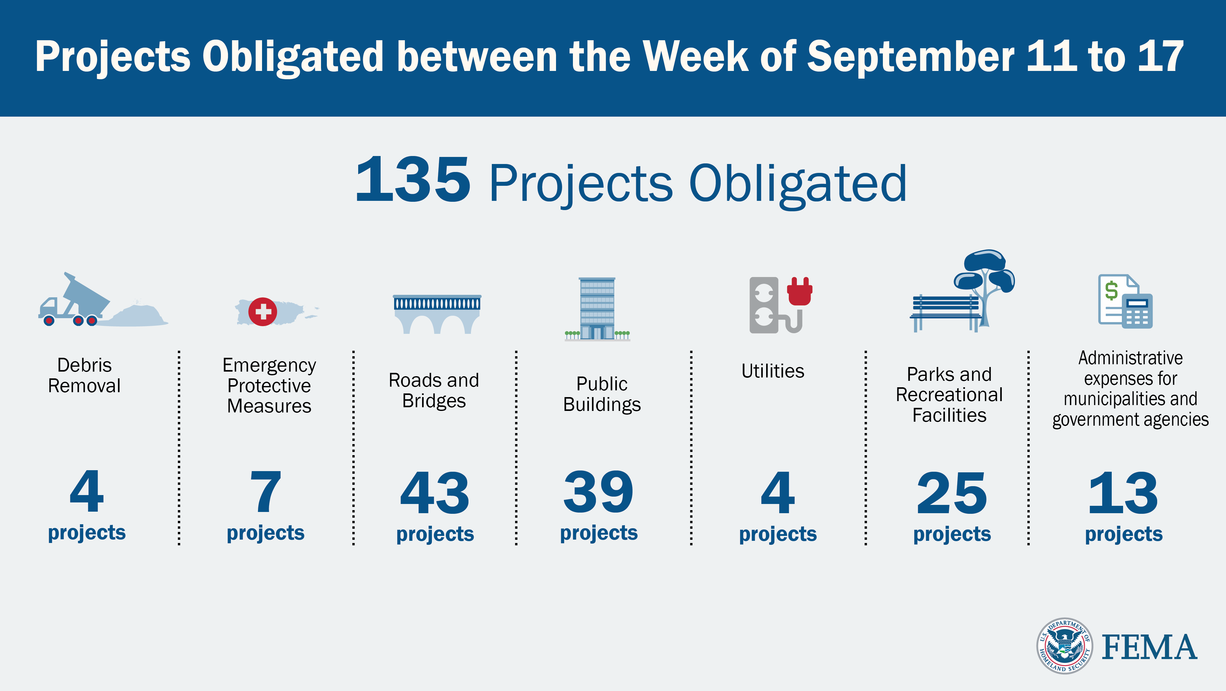 Projects Obligated numbers