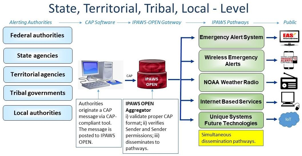 The Integrated Public Alert and Warning System (IPAWS) - Open Platform for Emergency Networks (OPEN) architecture diagram. Using a Common Alerting Protocol (CAP) compliant software tool, alerting authorities create a message and send to IPAWS - OPEN. IPAWS - OPEN then routes the message to private industry infrastructure for dissemination as a Wireless Emergency Alert (WEA), through the Emergency Alert System (EAS), through NOAA Weather Radio, through Internet Based Services, and Unique Alerting Systems.