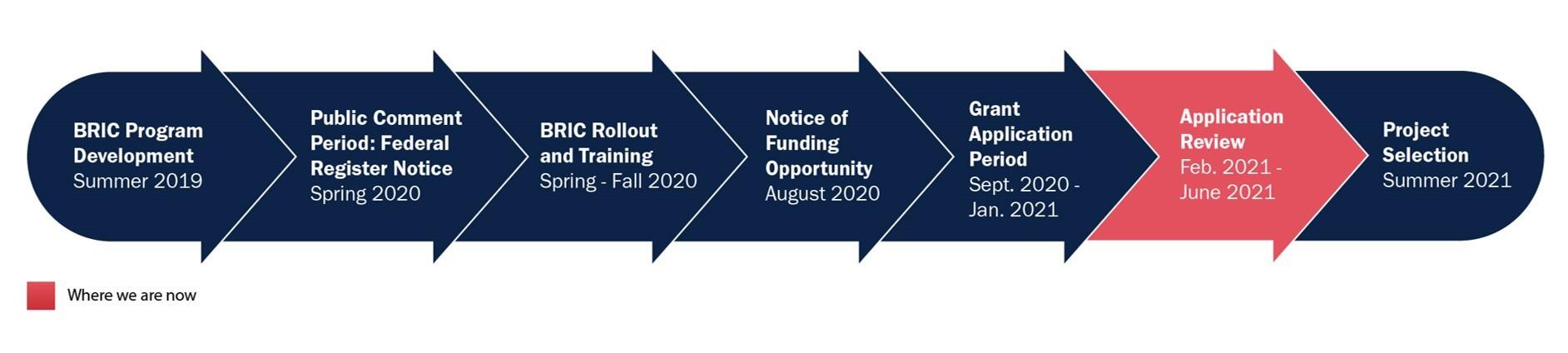 This graphic illustrates the process and timing of the BRIC roll out.