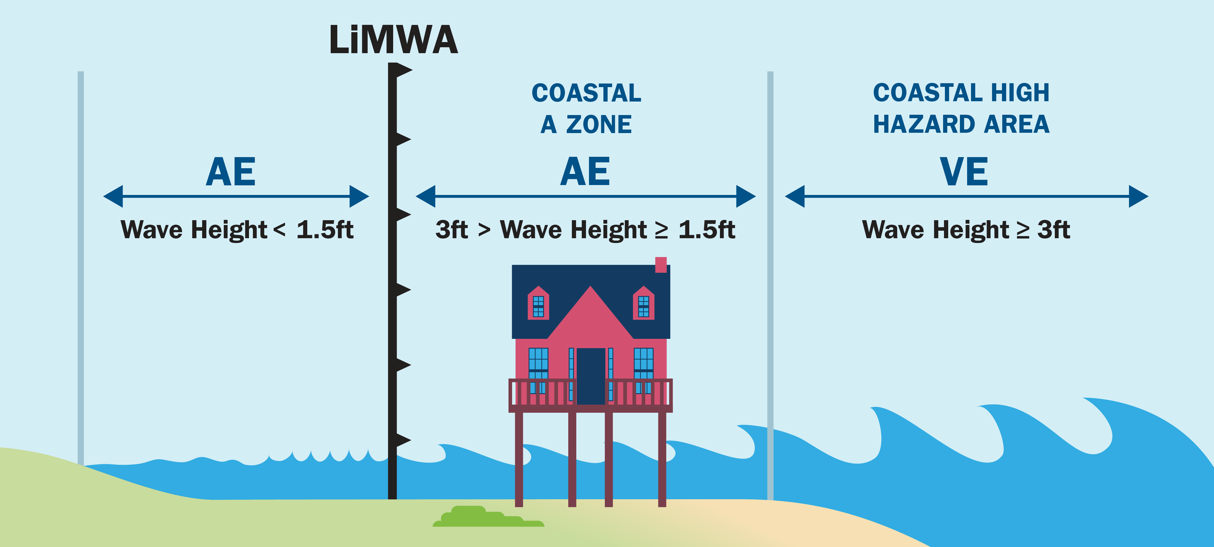 Graphic displaying levels of Flood Zones - Limit of Moderate Wave Action