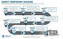 A graphic of a road map explaining the direct temporary housing program for private sites from approval to move-in